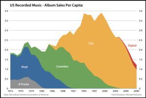 music-industry1